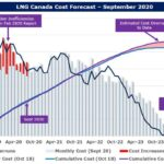 W|EPC: LNG Canada – Updated Satellite Image Analysis & Construction Progress – Q420 Project Monitor