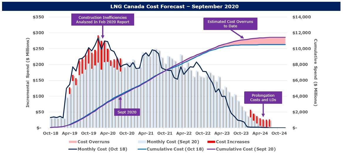 W|EPC: LNG Canada – Updated Satellite Image Analysis & Construction Progress – Q420 Project Monitor