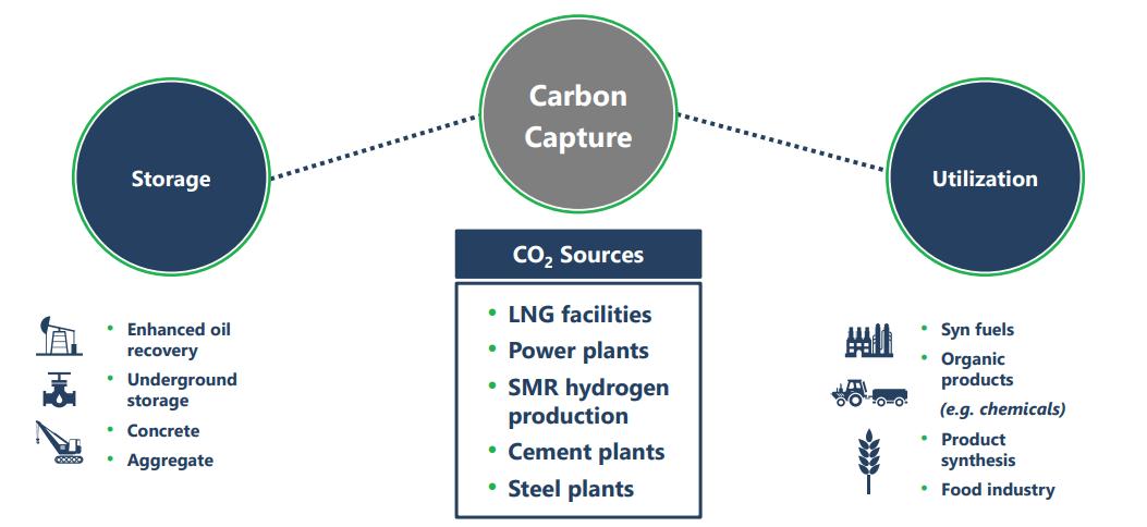 NextDecade (NEXT) – Carbon Neutral LNG, CCUS, & Blue Ammonia