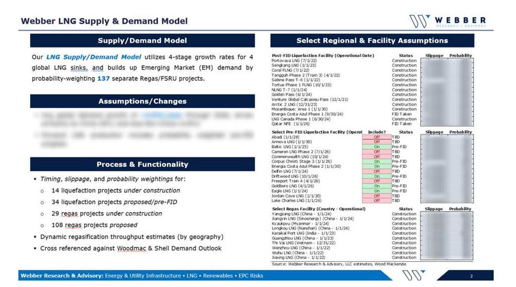 Webber Research: Q421 Global LNG Model w/ Dynamic Project Sensitivity Analysis